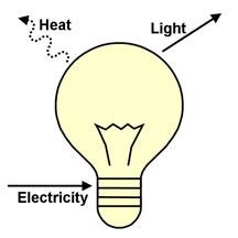 light-heat