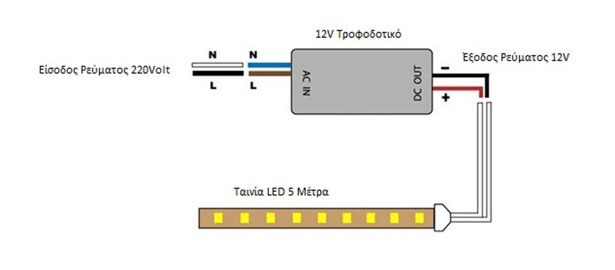 Σύνδεση Ταινίας LED Με Τροφοδοτικό Connection LEd Strip with Power Supply