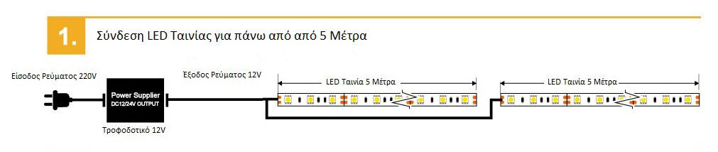Σύνδεση-Ταινίας-LED-με-τροφοδοτικό-για-πάνω-από-5-μέτρα